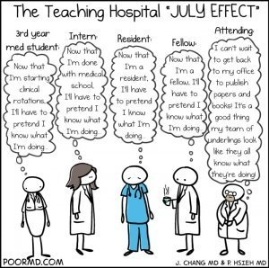 The Teaching Hospital July Effect
